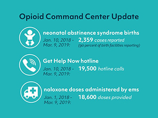 Opioid Command Center